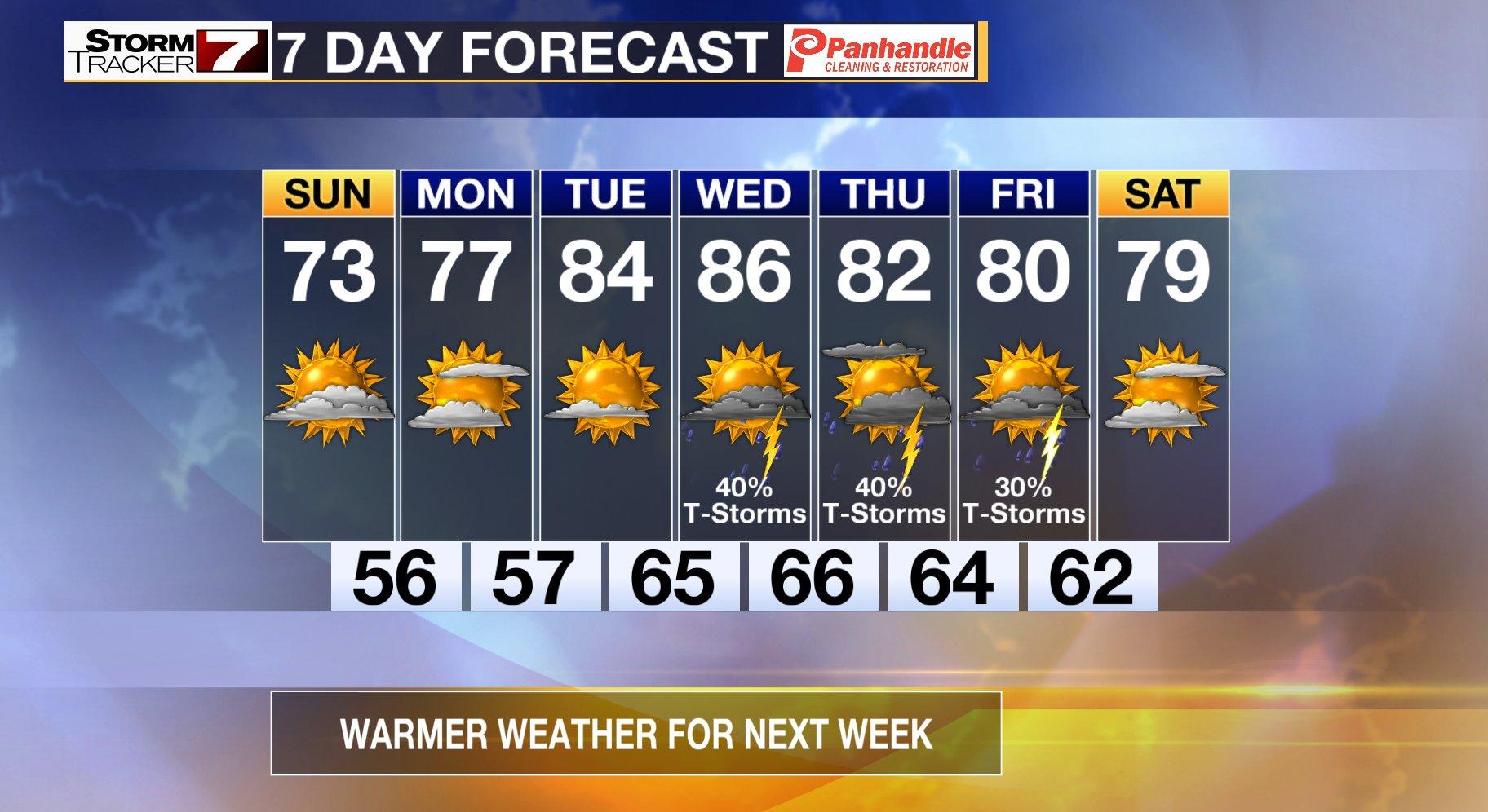 7 Day Forecast | WTRF