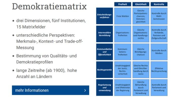 Demokratie in der Matrix