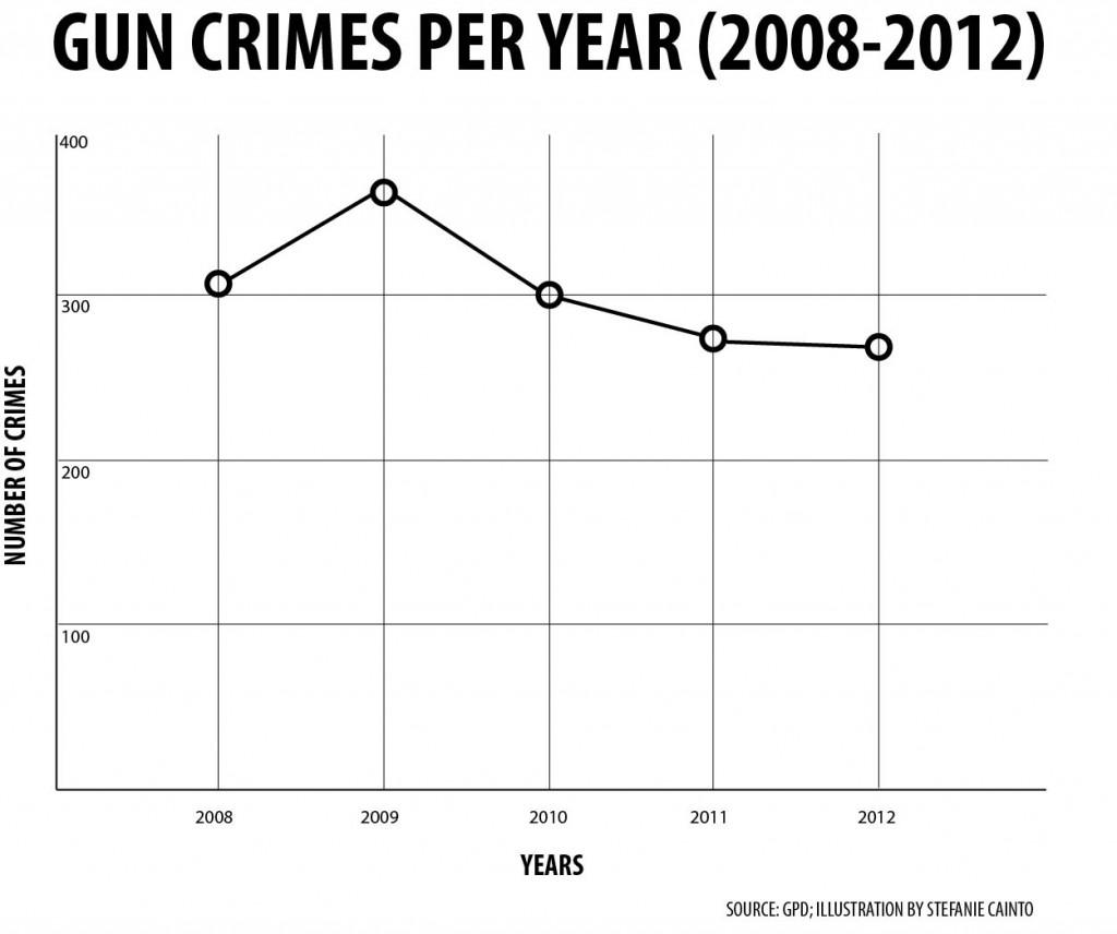 GUNS PER YEAR