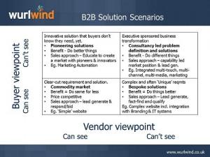 B2B Solution Scenarios Slide