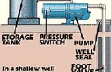 Well Pump Wiring Diagram Generator on