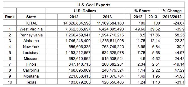 coalexports2014b