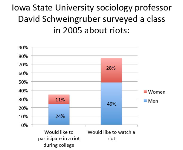 Results of a 2005 class survey about riots from  Iowa State University sociology professor David Schweingruber. Note: The survey is not statistically valid due to small sample size.