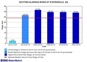 300x214 Statenville, GA 02317500, in Alapaha River gauge heights over time, by John S. Quarterman, for WWALS.net, 1 December 2014