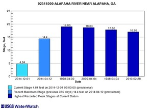 300x214 Alapaha, GA 02316000, in Alapaha River gauge heights over time, by John S. Quarterman, for WWALS.net, 1 December 2014