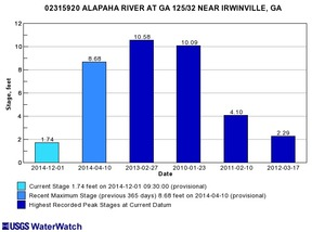 300x214 Irwinville, GA 02315920, in Alapaha River gauge heights over time, by John S. Quarterman, for WWALS.net, 1 December 2014