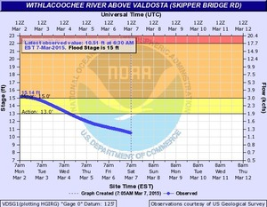 300x233 Vdsg1 Hg Skipper Bridge, in Withlacoochee River Gauges, by NWS, for WWALS.net, 7 March 2015