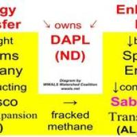 Same owners, DAPL and Sabal Trail