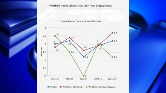 Westfield Superintendent discusses high school dropout rates