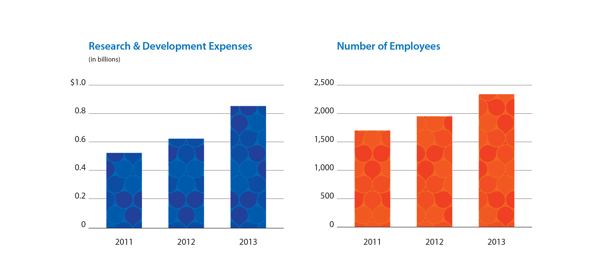 Regeneron 2013 Annual Report