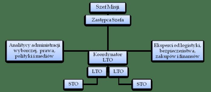 Struktura EOM
