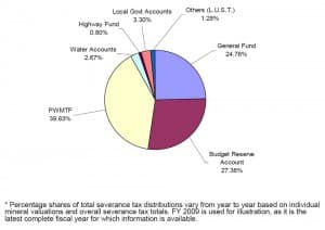 Wyoming severance tax distributions for 2009
