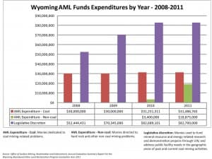 Wyoming's AML Funds Expenditures by Year, from 2008 to 2011