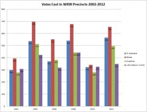 2012 voter turnout on the Wind River Indian Reservation