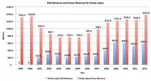 A revenue comparison of the Essential Air Service subsidy vs. Great Lakes Airlines gross revenue.