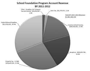 Federal Mineral Royalties form a substantial portion of revenue for the School Foundation Program. A Congressional reduction in the state share of royalties could leave Wyoming with a substantial shortfall that would have to be addressed with non-federal money. (Legislative Service Office — click to enlarge)