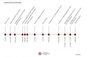 Wyoming Broadband Initiative timeline