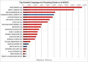 Sen. Fred Emerich (R-Cheyenne) is the top-funded primary candidate for Wyoming Senate, raising $10,000 in donations from Political Action Committees. His opponent Rep. Lynn Hutchings (R-Cheyenne) raised about half as much. (Gregory Nickerson/WyoFile — click to enlarge)