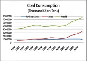 China' use of coal continues to climb as coal use in the U.S. has leveled off in recent years. China accounts for 50 percent of global coal consumption. (U.S. EIA)