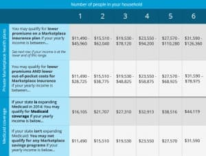 Health care savings chart (click to enlarge)