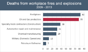 Since 2009, oil and gas production has had more deaths from fires and explosion than any private industry. Source: Bureau of Labor Statistics, Census of Fatal Occupational Injuries. (click to enlarge)