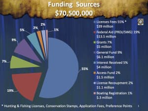 Game and Fish FY 15 funding sources (click to read)