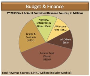UNIVERSITY OF WYOMING FISCAL YEAR 2013 FUNDING (click to enlarge)
