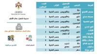 اعلان توظيف 27 وظيفة شاغرة صادر عن مديرية تشغيل عمان