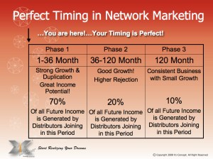 Multi-level Marketing Timing