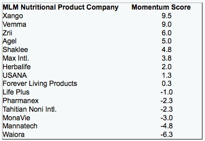 nutritional-product-companies1