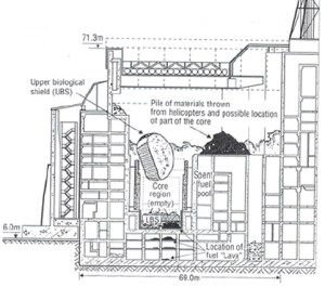 Basic diagram of the damage done to reactor 4 as a result of the explosion.