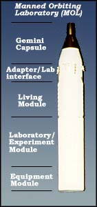 The planned MOL Configuration on launch.