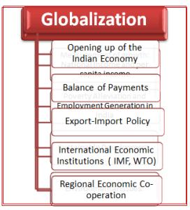 RBI Grade B Economics and Social Issue 13