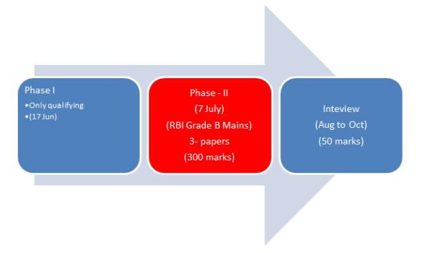 Scheme of RBI Grade B Exam of in 2017