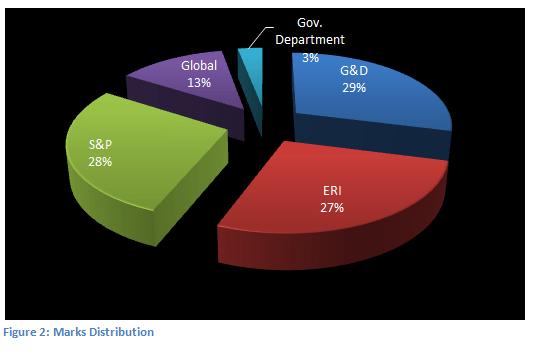 rbi_grade_b_esi_paper_analysis_marks_distribution