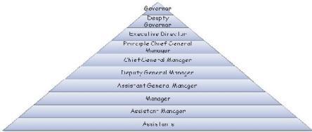 RBI Grade B Organisational hierarchy