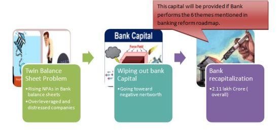 bankibg reforms