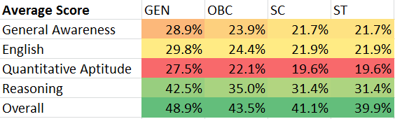 rbi grade b difficulty level