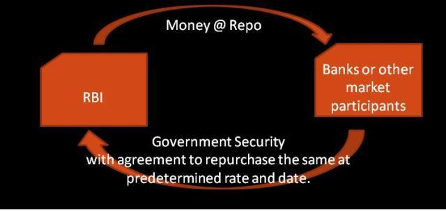Money & Repo