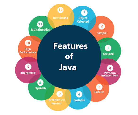 benefit-java-programming-language