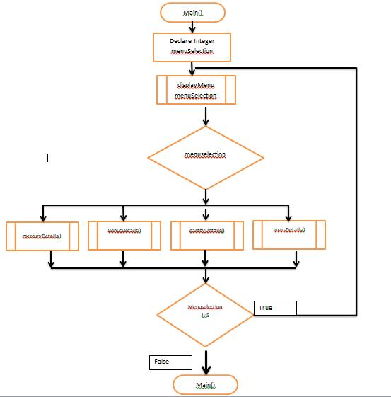 Pennfoster programming logic and design problem