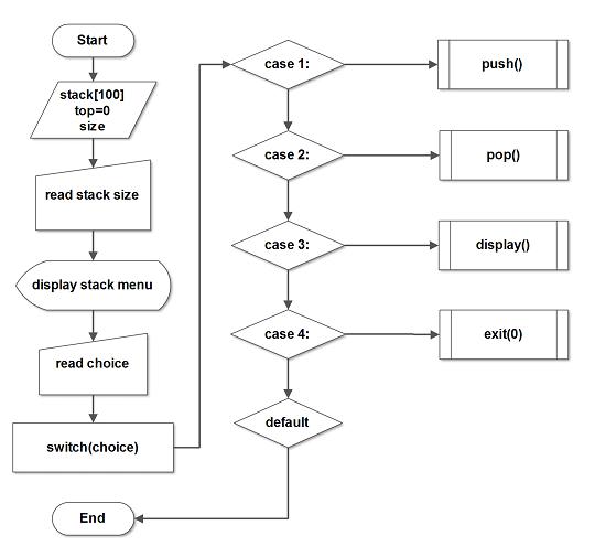 stack data structure flowchart