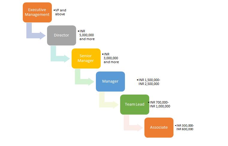 mortgage job hierarchy