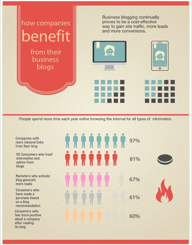 How Companies Benefit from Their Business Blog