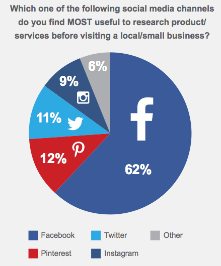 Facebook Pages Viewed 60% before Purchases