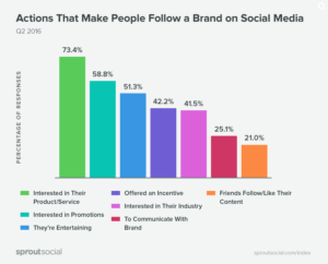 Sprout Social why consumers choose to follow brands on social media