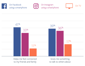 Facebook mobile video stats why watch chart