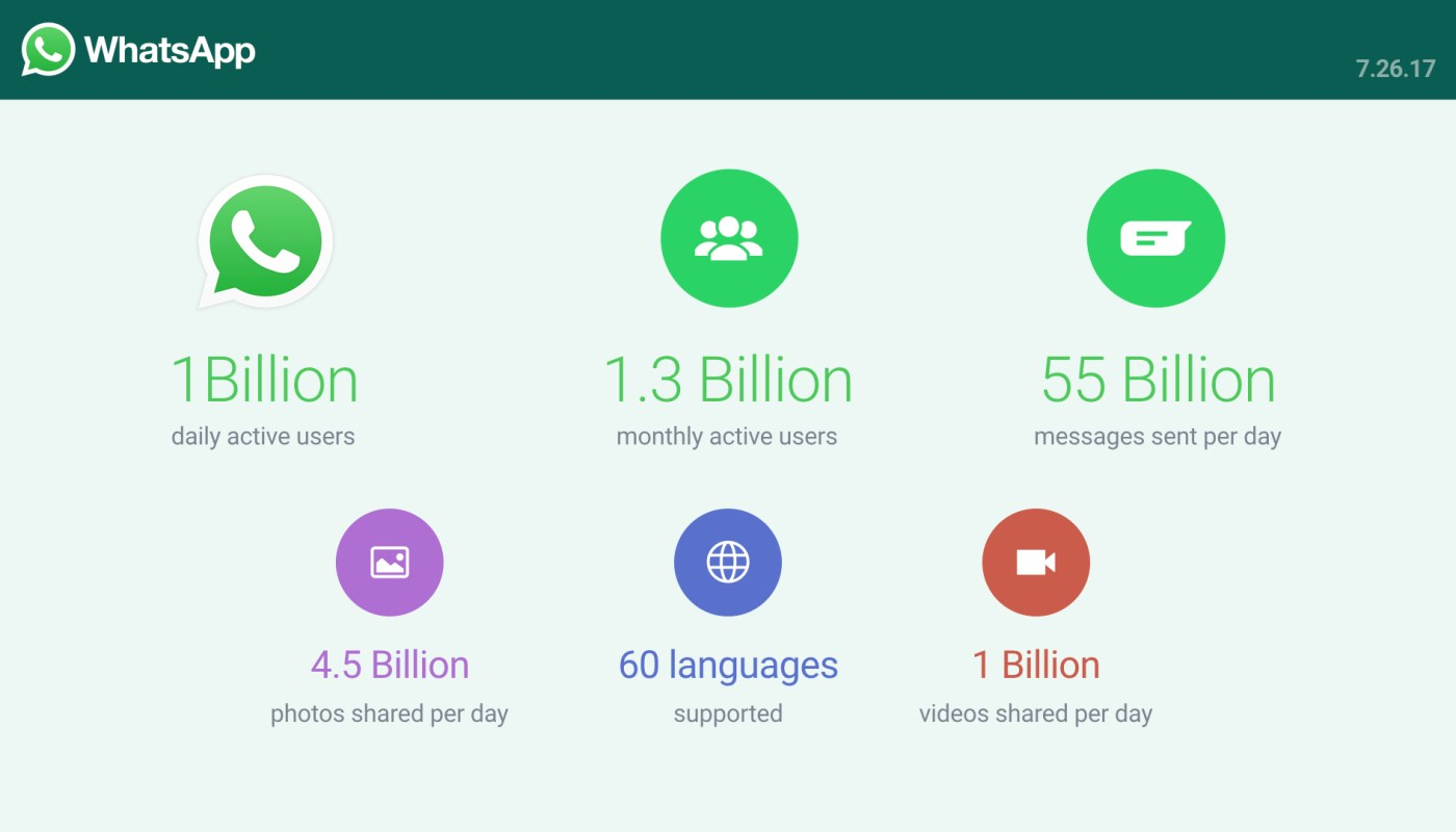 WhatsApp daily active users