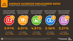 Facebook engagement rates Locowise chart