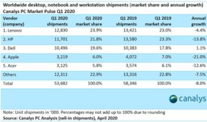 PC shipments first quarter of 2020